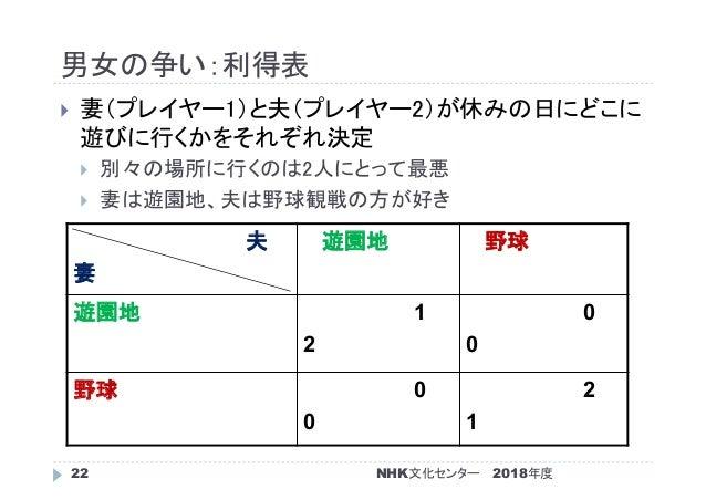 男女の争い:利得表 2018年度NHK文化センター22  妻(プレイヤー1)と夫(プレイヤー2)が休みの日にどこに 遊びに行くかをそれぞれ決定  別々の場所に行くのは2人にとって最悪  妻は遊園地、夫は野球観戦の方が好き 夫 妻 遊園地 ...