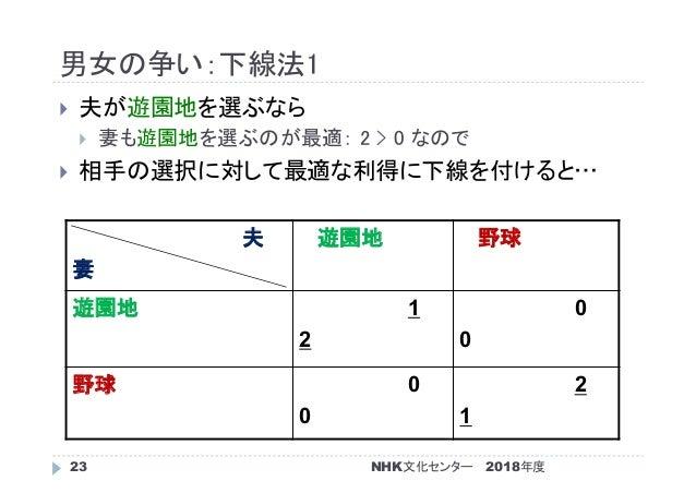 男女の争い:下線法1 2018年度NHK文化センター23  夫が遊園地を選ぶなら  妻も遊園地を選ぶのが最適: 2 > 0 なので  相手の選択に対して最適な利得に下線を付けると… 夫 妻 遊園地 野球 遊園地 1 2 0 0 野球 0 ...