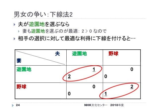 男女の争い:下線法2 2018年度NHK文化センター24  夫が遊園地を選ぶなら  妻も遊園地を選ぶのが最適: 2 > 0 なので  相手の選択に対して最適な利得に下線を付けると… 夫 妻 遊園地 野球 遊園地 1 2 0 0 野球 0 ...