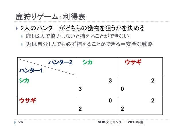 鹿狩りゲーム:利得表 2018年度NHK文化センター26  2人のハンターがどちらの獲物を狙うかを決める  鹿は2人で協力しないと捕えることができない  兎は自分1人でも必ず捕えることができる=安全な戦略 ハンター2 ハンター1 シカ ウ...