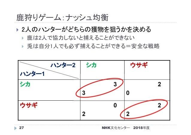 鹿狩りゲーム:ナッシュ均衡 2018年度NHK文化センター27  2人のハンターがどちらの獲物を狙うかを決める  鹿は2人で協力しないと捕えることができない  兎は自分1人でも必ず捕えることができる=安全な戦略 ハンター2 ハンター1 シ...