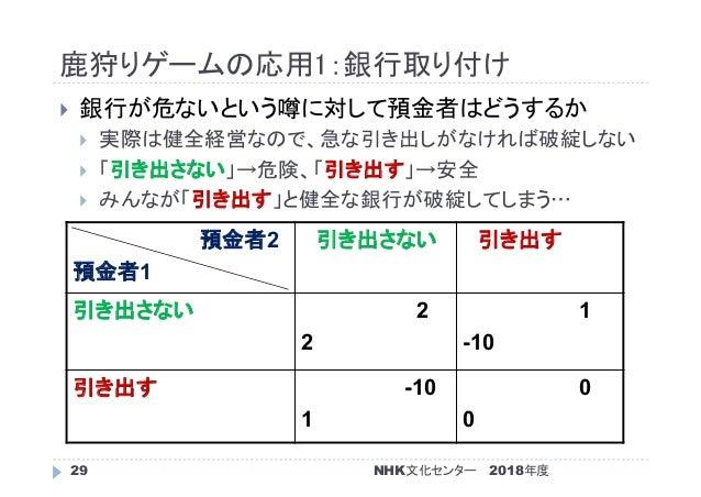 鹿狩りゲームの応用1:銀行取り付け 2018年度NHK文化センター29  銀行が危ないという噂に対して預金者はどうするか  実際は健全経営なので、急な引き出しがなければ破綻しない  「引き出さない」→危険、「引き出す」→安全  みんなが...