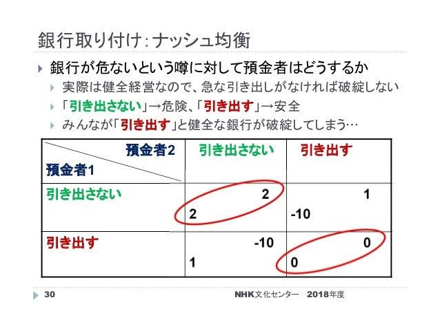 銀行取り付け:ナッシュ均衡 2018年度NHK文化センター30  銀行が危ないという噂に対して預金者はどうするか  実際は健全経営なので、急な引き出しがなければ破綻しない  「引き出さない」→危険、「引き出す」→安全  みんなが「引き出...