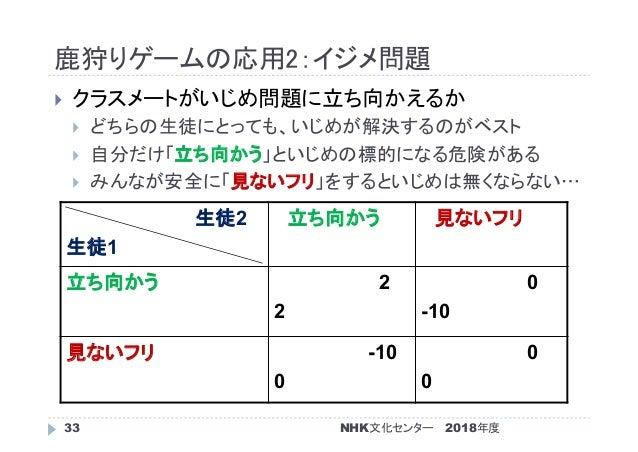 鹿狩りゲームの応用2:イジメ問題 2018年度NHK文化センター33  クラスメートがいじめ問題に立ち向かえるか  どちらの生徒にとっても、いじめが解決するのがベスト  自分だけ「立ち向かう」といじめの標的になる危険がある  みんなが安...