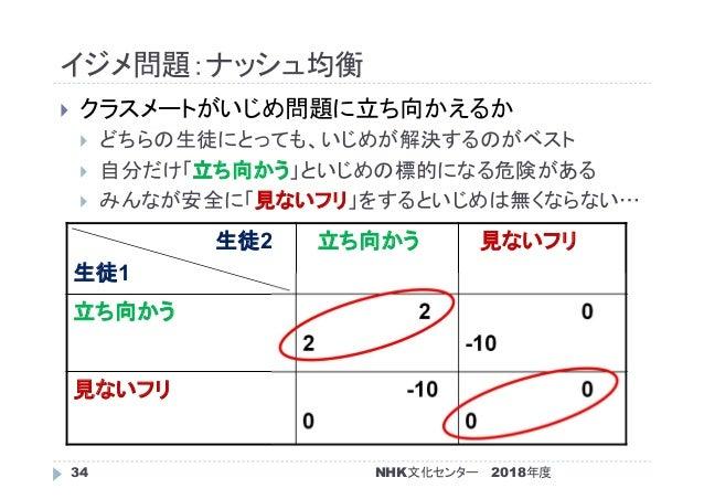 イジメ問題:ナッシュ均衡 2018年度NHK文化センター34  クラスメートがいじめ問題に立ち向かえるか  どちらの生徒にとっても、いじめが解決するのがベスト  自分だけ「立ち向かう」といじめの標的になる危険がある  みんなが安全に「見...