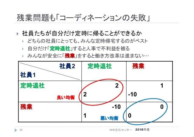 残業問題も「コーディネーションの失敗」 2018年度NHK文化センター35  社員たちが自分だけ定時に帰ることができるか  どちらの社員にとっても、みんな定時帰宅するのがベスト  自分だけ「定時退社」すると人事で不利益を被る  みんなが...