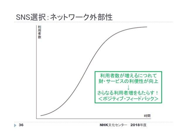 SNS選択:ネットワーク外部性 2018年度NHK文化センター36 利用者数が増えるにつれて 財・サービスの利便性が向上 ↓ さらなる利用者増をもたらす! <ポジティブ・フィードバック>