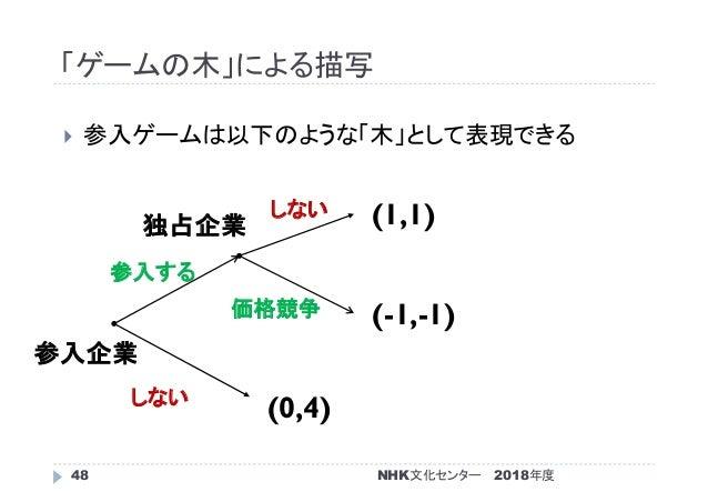 「ゲームの木」による描写 2018年度48  参入ゲームは以下のような「木」として表現できる (0,4) (-1,-1) (1,1) 参入企業 独占企業 しない 参入する 価格競争 しない NHK文化センター