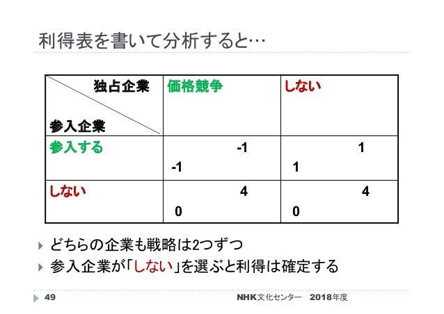 利得表を書いて分析すると… 2018年度49  どちらの企業も戦略は2つずつ  参入企業が「しない」を選ぶと利得は確定する 独占企業 参入企業 価格競争 しない 参入する -1 -1 1 1 しない 4 0 4 0 NHK文化センター