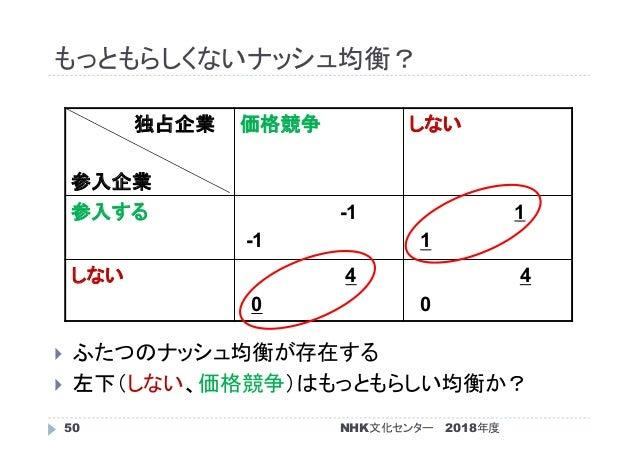 もっともらしくないナッシュ均衡? 2018年度50  ふたつのナッシュ均衡が存在する  左下(しない、価格競争)はもっともらしい均衡か? 独占企業 参入企業 価格競争 しない 参入する -1 -1 1 1 しない 4 0 4 0 NHK文化...