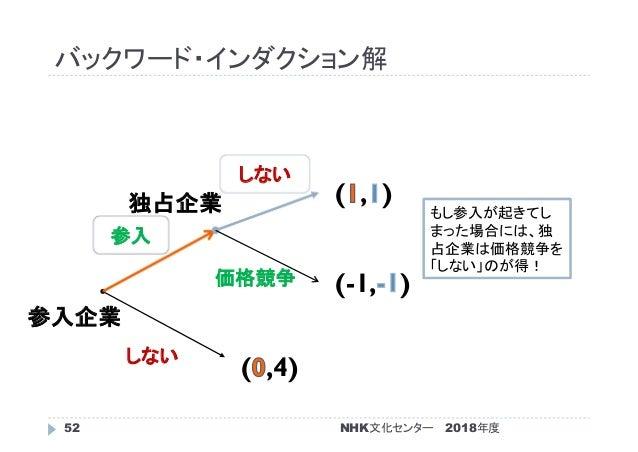 バックワード・インダクション解 2018年度52 ( ,4) (-1, ) ( , ) 参入企業 独占企業 しない 参入 価格競争 しない NHK文化センター もし参入が起きてし まった場合には、独 占企業は価格競争を 「しない」のが得!