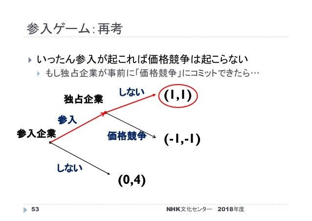 参入ゲーム:再考 2018年度53  いったん参入が起これば価格競争は起こらない  もし独占企業が事前に「価格競争」にコミットできたら… (0,4) (-1,-1) (1,1) 参入企業 独占企業 しない 参入 価格競争 しない NHK文化...