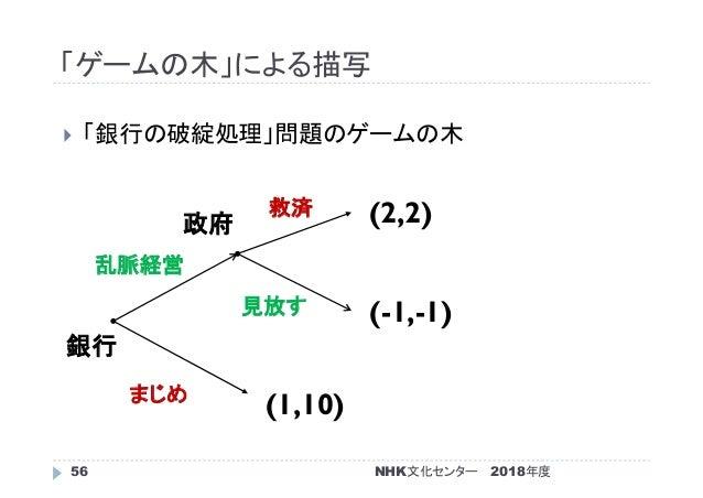 「ゲームの木」による描写 2018年度56  「銀行の破綻処理」問題のゲームの木 (1,10) (-1,-1) (2,2) 銀行 政府 まじめ 乱脈経営 見放す 救済 NHK文化センター