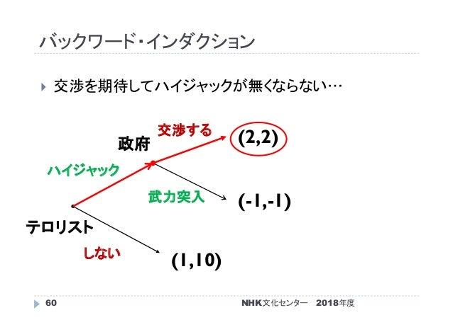 バックワード・インダクション 2018年度60  交渉を期待してハイジャックが無くならない… (1,10) (-1,-1) (2,2) テロリスト 政府 しない ハイジャック 武力突入 交渉する NHK文化センター