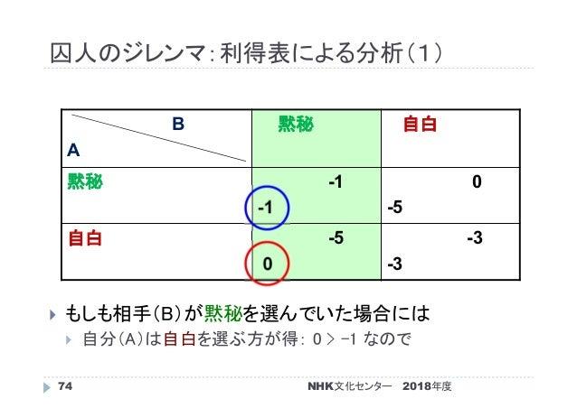 囚人のジレンマ:利得表による分析(1) 2018年度74  もしも相手(B)が黙秘を選んでいた場合には  自分(A)は自白を選ぶ方が得: 0 > -1 なので B A 黙秘 自白 黙秘 -1 -1 0 -5 自白 -5 0 -3 -3 NH...