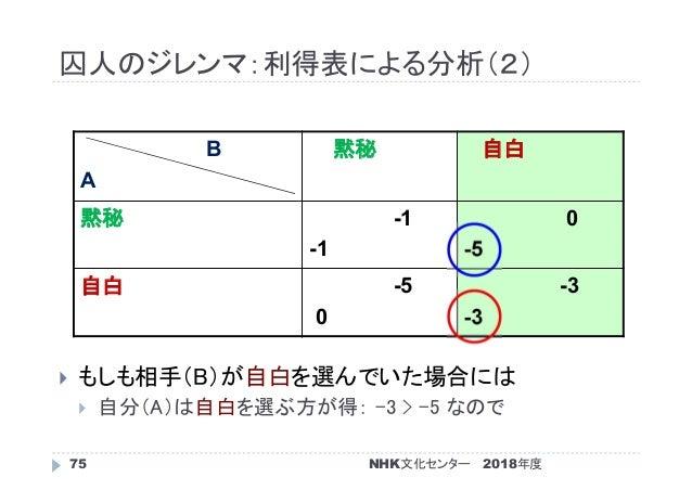 囚人のジレンマ:利得表による分析(2) 2018年度75  もしも相手(B)が自白を選んでいた場合には  自分(A)は自白を選ぶ方が得: -3 > -5 なので B A 黙秘 自白 黙秘 -1 -1 0 -5 自白 -5 0 -3 -3 N...