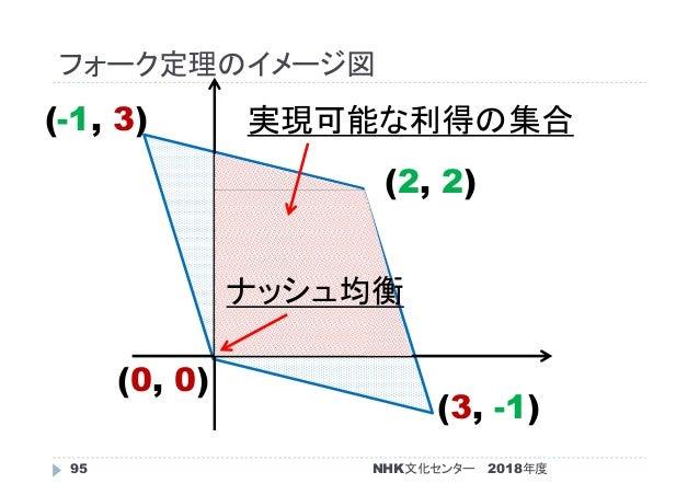 フォーク定理のイメージ図 2018年度95 (2, 2) (0, 0) (-1, 3) (3, -1) 実現可能な利得の集合 ナッシュ均衡 NHK文化センター