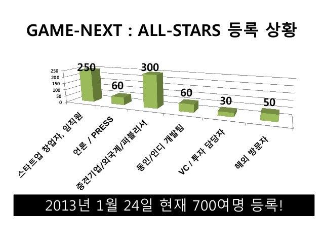 GAME-NEXT : ALL-STARS 등록 상황  250     250        300  200   150                60   100                           60       ...