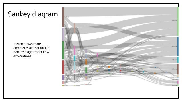 Game analytics the challenges of mobile free to play games sankey diagram ccuart Images
