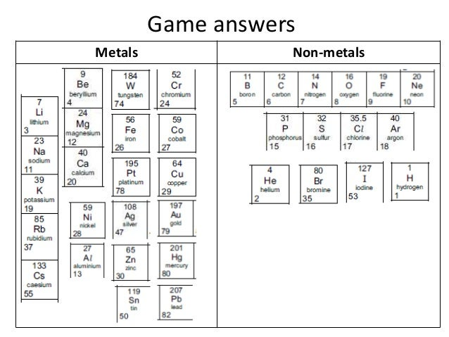 Game Answers Metals Non Metals ...