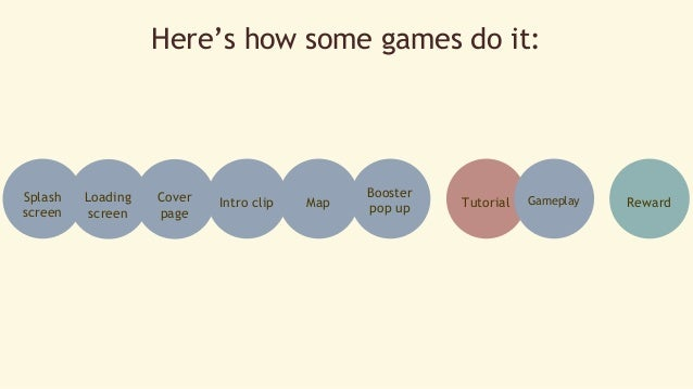 Here's how some games do it:  Splash  screen  Loading  screen  Cover Booster  Intro clip Map pop up Tutorial  Gameplay Rew...