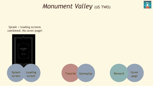 Monument Valley (US TWO)  Splash  screen  Loading  screen  Tutorial Gameplay  Splash + loading screens  combined. No cover...