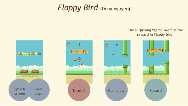 """Flappy Bird (Dong nguyen)  Splash  screen  Cover  page  The surprising """"game over"""" is the  reward in Flappy bird.  Tutoria..."""