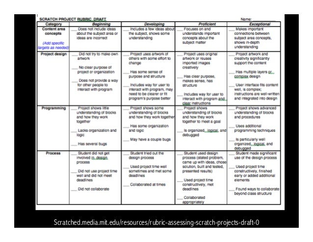 Scratched media mit edu/resources/rubric-assessing-scratch-projects-d…