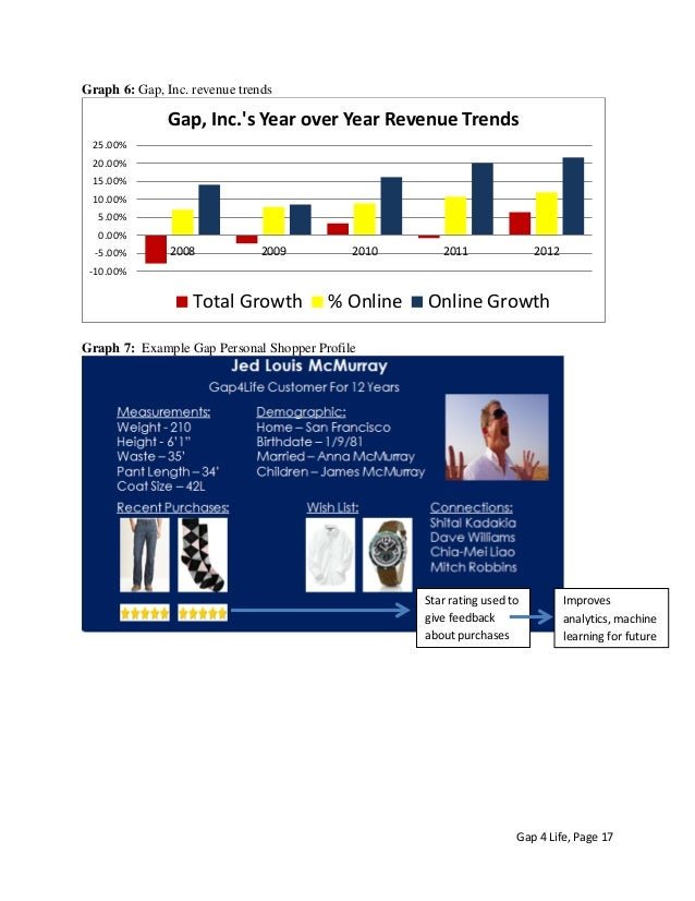 Sample Essay on SWOT Analysis of GAP Inc.