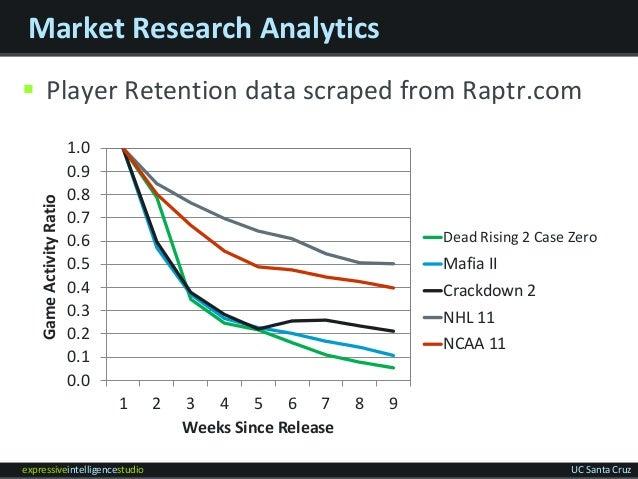 expressiveintelligencestudio UC Santa Cruz Market Research Analytics  Player Retention data scraped from Raptr.com 0.0 0....