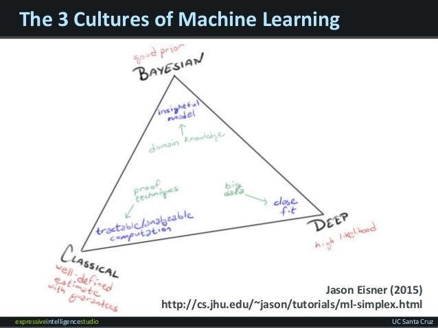 expressiveintelligencestudio UC Santa Cruz The 3 Cultures of Machine Learning Jason Eisner (2015) http://cs.jhu.edu/~jason...