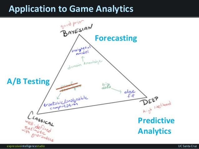 expressiveintelligencestudio UC Santa Cruz Application to Game Analytics Forecasting Predictive Analytics A/B Testing