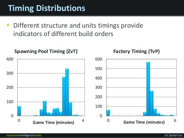 expressiveintelligencestudio UC Santa Cruz Timing Distributions  Different structure and units timings provide indicators...