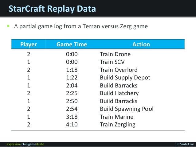 expressiveintelligencestudio UC Santa Cruz StarCraft Replay Data  A partial game log from a Terran versus Zerg game Playe...