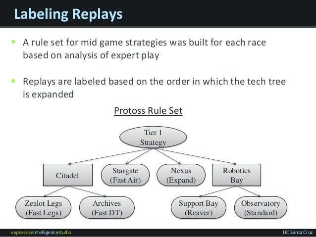 expressiveintelligencestudio UC Santa Cruz Labeling Replays  A rule set for mid game strategies was built for each race b...