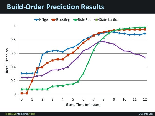 expressiveintelligencestudio UC Santa Cruz Build-Order Prediction Results 0 0.2 0.4 0.6 0.8 1 0 1 2 3 4 5 6 7 8 9 10 11 12...