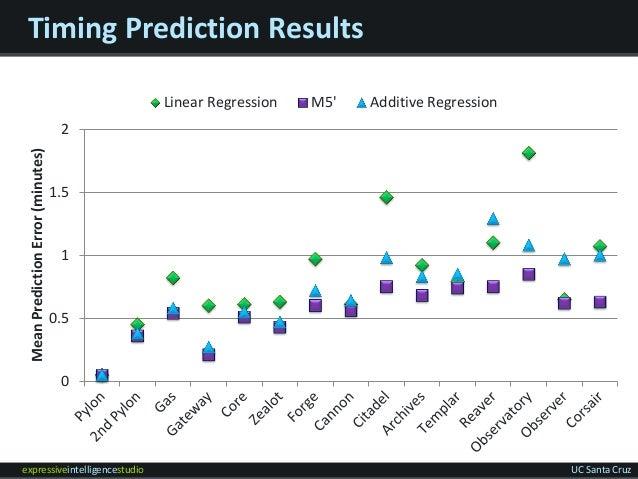 expressiveintelligencestudio UC Santa Cruz Timing Prediction Results 0 0.5 1 1.5 2 MeanPredictionError(minutes) Linear Reg...