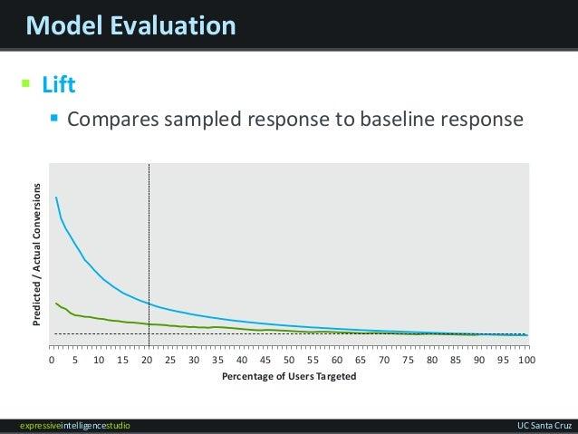 expressiveintelligencestudio UC Santa Cruz Model Evaluation  Lift  Compares sampled response to baseline response 0 5 10...