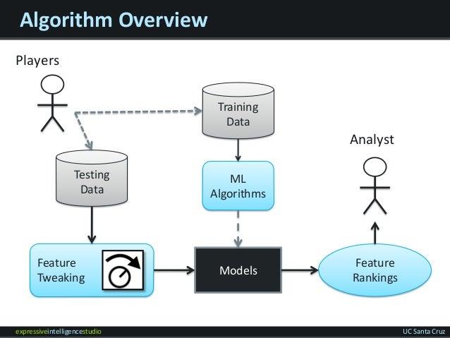 expressiveintelligencestudio UC Santa Cruz Algorithm Overview Testing Data Models Feature Rankings Feature Tweaking Analys...