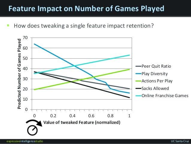expressiveintelligencestudio UC Santa Cruz Feature Impact on Number of Games Played  How does tweaking a single feature i...