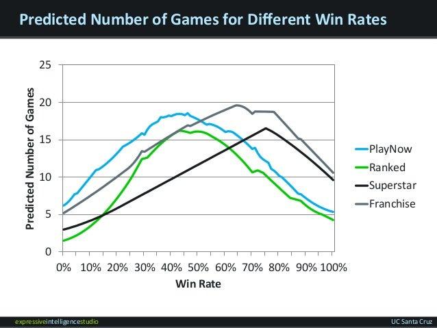 expressiveintelligencestudio UC Santa Cruz Predicted Number of Games for Different Win Rates 0 5 10 15 20 25 0% 10% 20% 30...