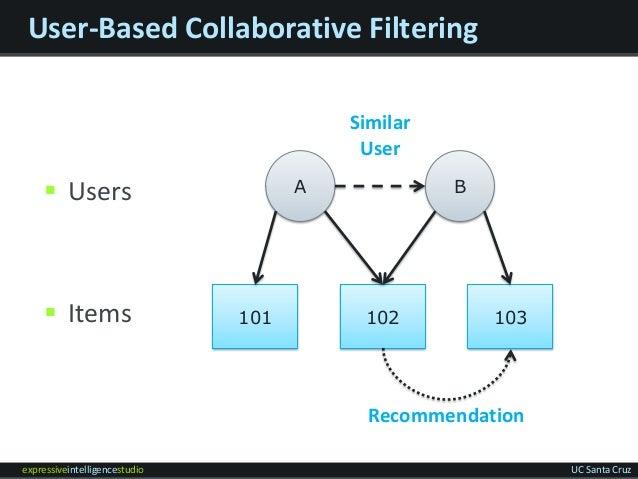 expressiveintelligencestudio UC Santa Cruz User-Based Collaborative Filtering  Users  Items A B 101 102 103 Recommendati...