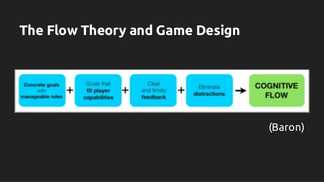 Game Design Creating Psychological Experiences By Sherry Jones No - Game design theory
