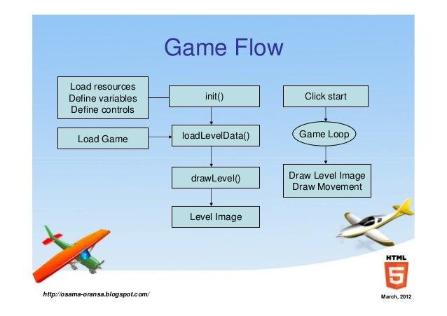 Game Development Using HTML - Game flow summary