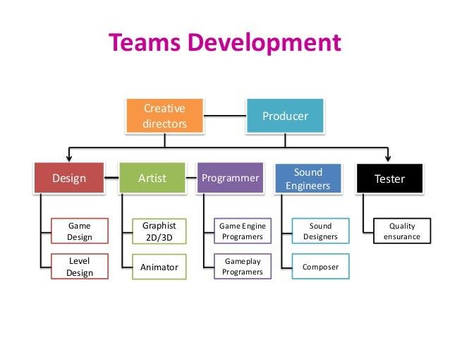 Game dev process
