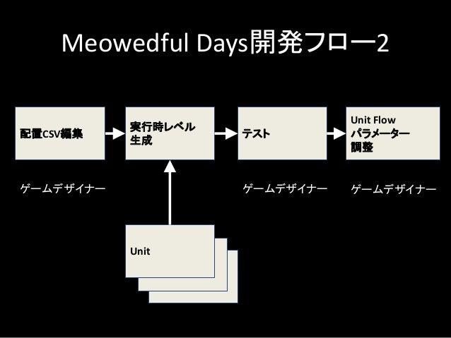 Unit Flowではプロジェクトで だいたいの配置場所を決めておくと 良い