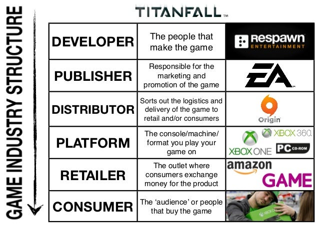 DEVELOPER The people that make the game PUBLISHER Responsible for the marketing and promotion of the game DISTRIBUTOR Sort...