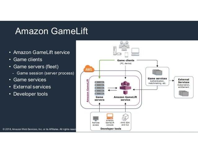 Amazon GameLift – 김성수 (AWS 솔루션즈 아키텍트)