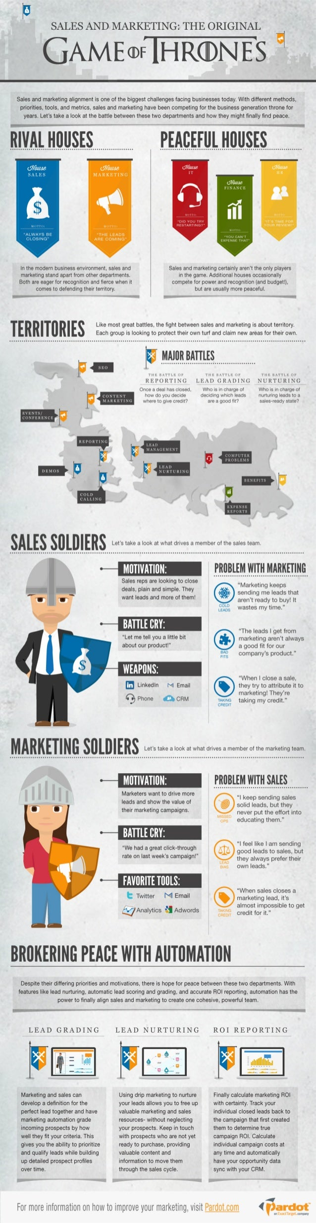 Sales and Marketing: The Original Game of Thrones [Infographic]
