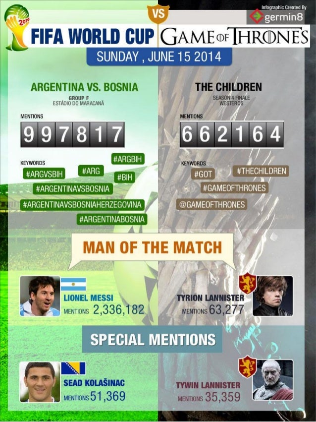 Game of Thrones Vs World Cup 2014